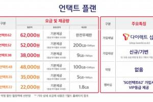 SK텔레콤, 고객가치 제고 위한 '언택트 플랜' 출시